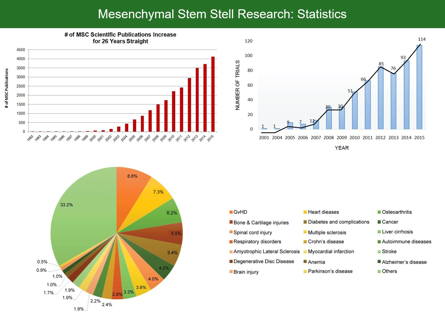 Mesenchmal Stem Cells Statistics