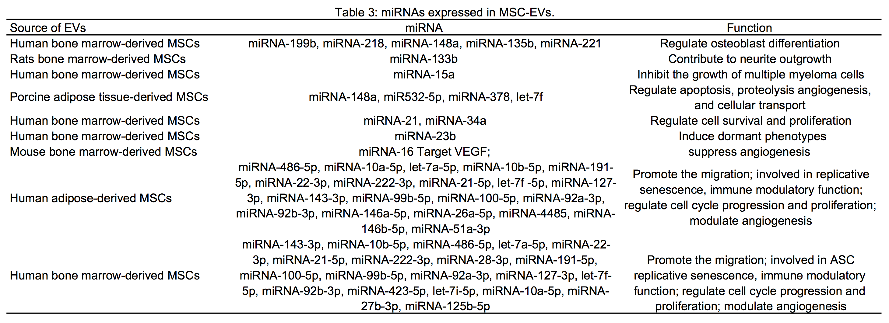 Table for Website Extracellular Vesicles Composition3